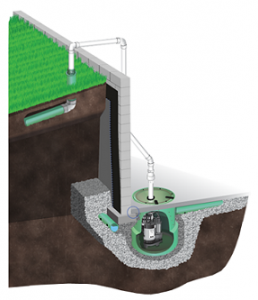 exterior drainage for wet basements in south dakota