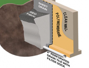 Basement Waterproofing Gillette, WY